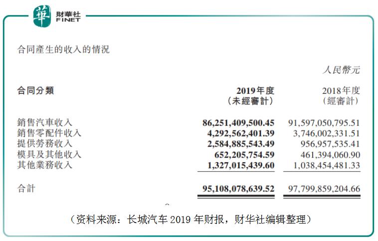 【会议直击】长城汽车:2019年本是车市底部,疫情令2020年预期下调