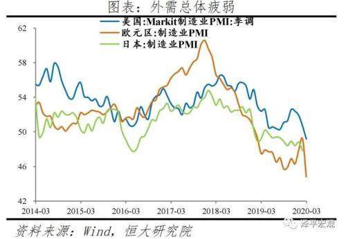 任泽平点评3月PMI:形势异常严峻 机遇千载难逢