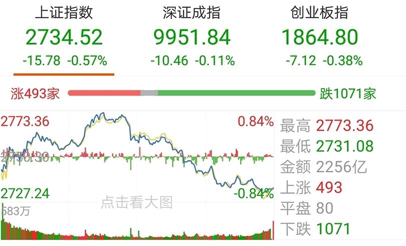 【今日盘点】三大指数冲高回落,关注这一方向补涨机会;基金市场涨跌互现,新能源车主题基金强势领涨!