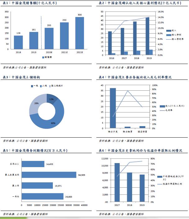 国泰君安国际:土储优质、财务稳健,预计中国金茂(00817)2022年销售可达3000亿元