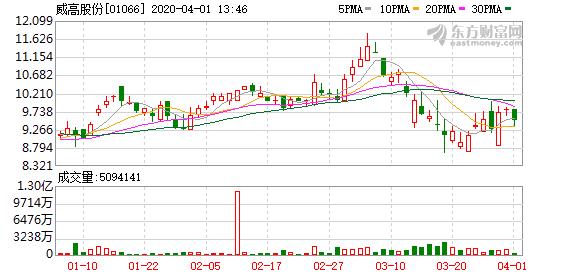 威高股份(01066)向国际金融公司发10亿元人币绿色债券