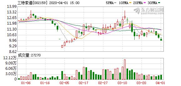 三特索道拟转让柴埠溪公司股权 预计投资收益7200万元