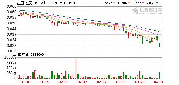 星亚控股跌近21%%创新低 报0.027元