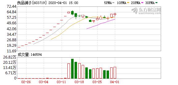 良品铺子(603719)龙虎榜数据(04-01)