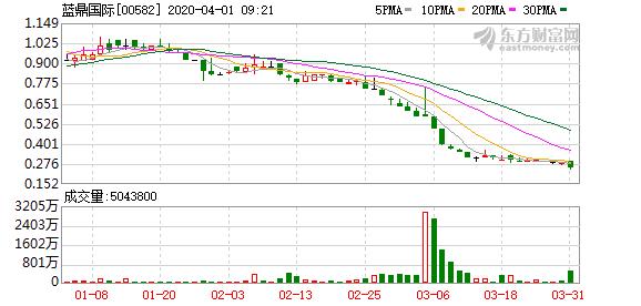 蓝鼎国际去年收益8.16亿港元 博彩业务收益下跌85.68%