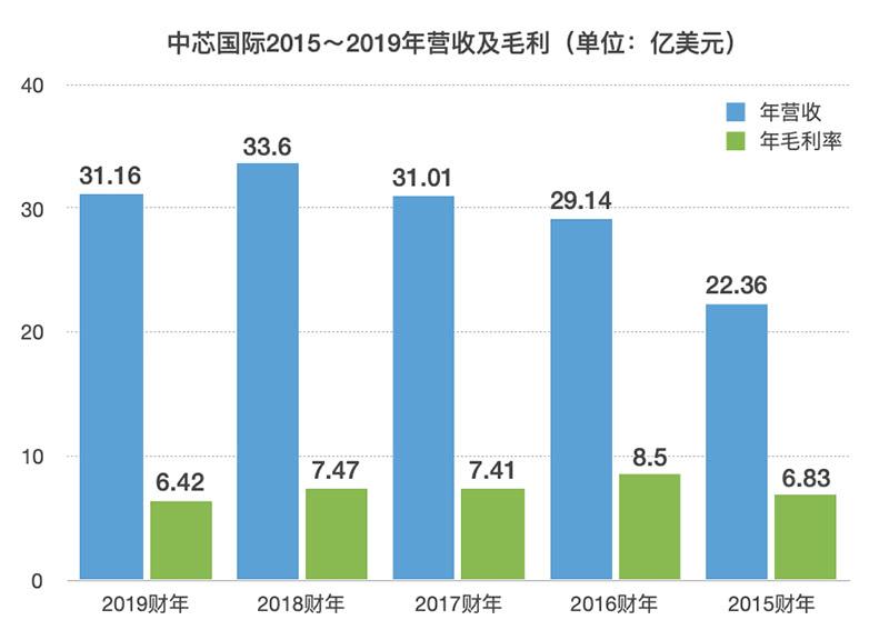 年营收下滑7%!通讯芯片代工占比近半,中芯国际2019财报解读