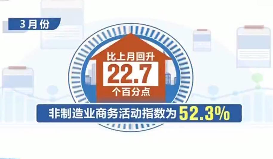 3月份非制造业采购经理指数为52.3% 呈现V型反转