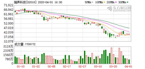小摩增持瑞声科技(02018)39.72万股 每股作价42.21港元