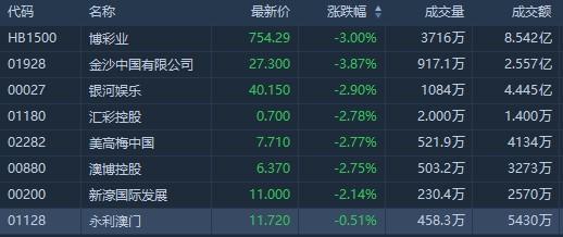 港股异动 | 澳门1-3月份幸运博彩毛收入同比下降60% 金沙中国(01928)挫逾4%领跌博彩股