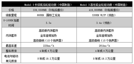 长续航版Model 3上市:售价33.9万元 续航里程668公里