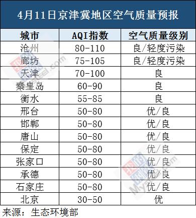 4月11日至4月13日京津冀地区空气质量预报