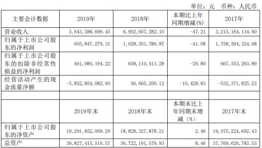城投控股2019年净利6.06亿下滑41.08%房产销售收入同比减少