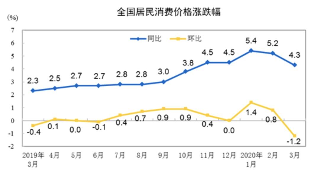 解读3月CPI:食品、非食品价格均回落 CPI步入下行