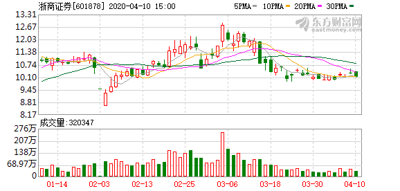 浙商证券等拟于近期发行短期融资券