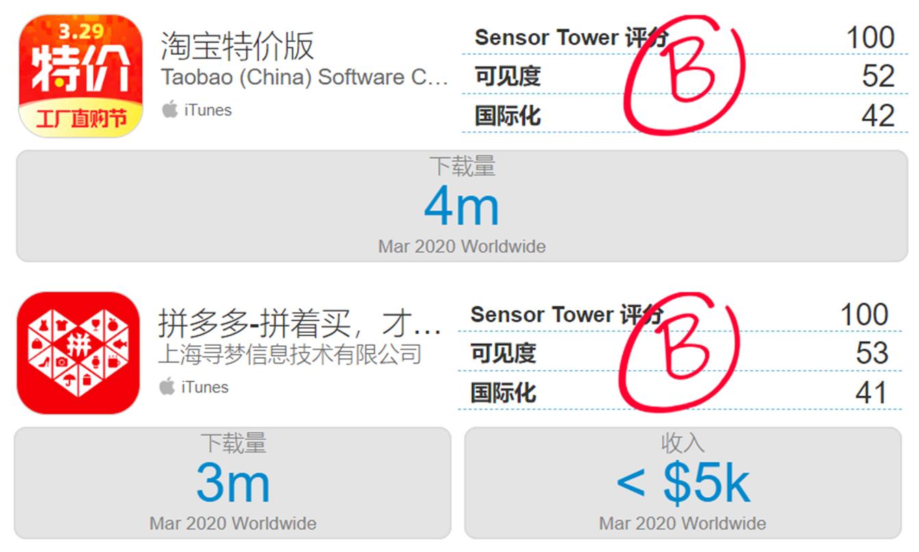 Sensor Tower机构显示:淘宝特价版3月下载量为拼多多3倍