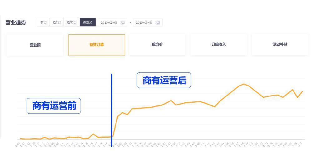 """36氪独家丨商有获微盟A轮战略投资,正与腾讯内测""""附近推""""餐饮广告产品"""
