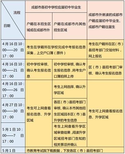 成都中考 4月16日开始报名 20日结束