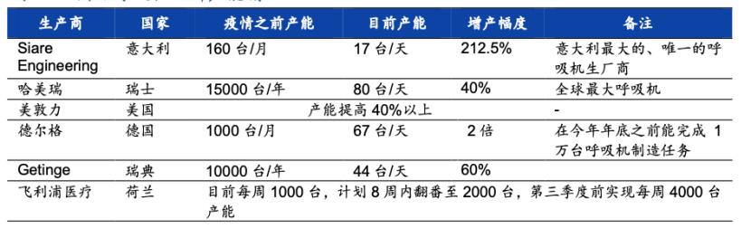 中国呼吸机救不了全世界:产能仅占五分之一,跨国协作是关键图片