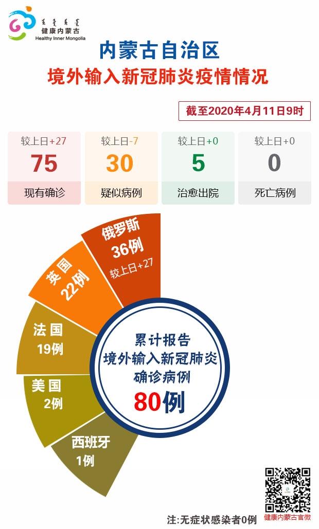 截至4月11日9时内蒙古自治区新冠肺炎疫情最新情况图片
