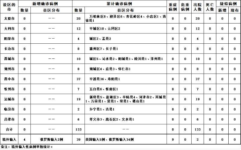 2020年4月11日山西省新型冠状病毒肺炎疫情情况图片