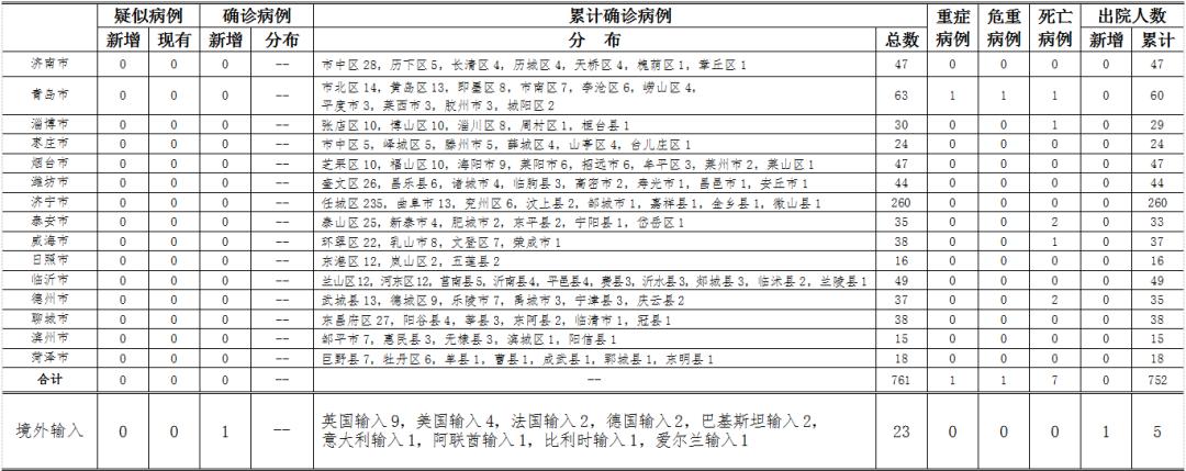 2020年4月10日0时至24时山东省新型冠状病毒肺炎疫情情况图片