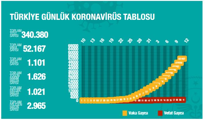 土耳其卫生部网站截图