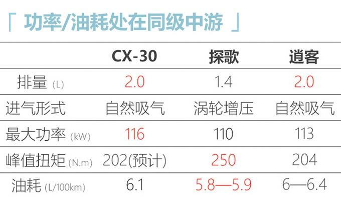 国产马自达CX-30最新消息 6月份上市销售