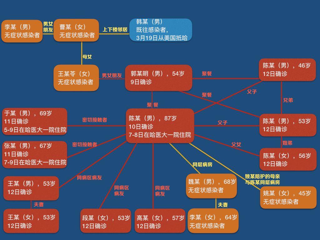 黑龙江出现1传10,警方已立案!其中一个问题非常值得警惕!图片