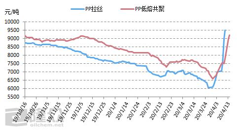近期聚丙烯产品价格走势。图片来源:隆众资讯