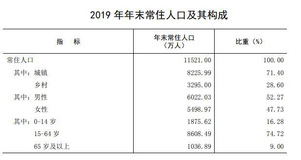 2019省人口排名_各省人口排名(2)