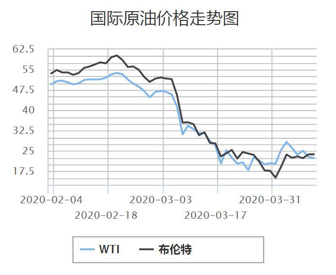 近期国际原油价格走势图 图片来源:中国石油天然气集团公司官网