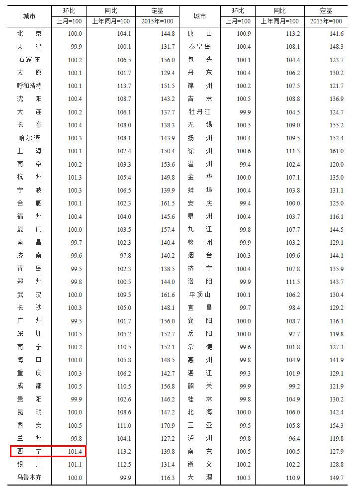 摩天开户:炉西宁涨幅14%领跑广摩天开户州图片