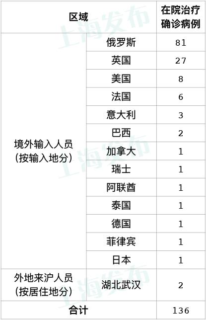 「摩天登录」天上海无新增本地摩天登录图片