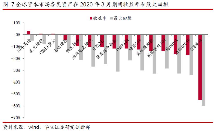 美国2020年gdp_美国近几年gdp增速图
