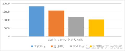 上市公司简单比较:工商银行、建设银行、农业银行、中国银行