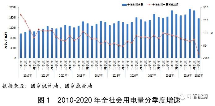 【杏鑫】全社会用电量同比降杏鑫65%图片