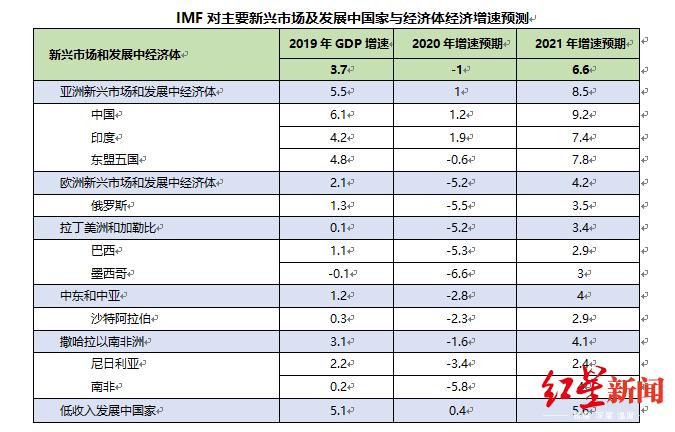 一季度GDP负增长 经济学家:稳信心是经济恢复的前提图片