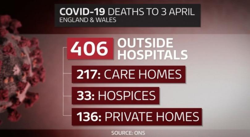 △英国国家统计局统计数字(截至4月3日)