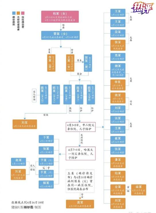 杏鑫,哈尔滨惊现1传43杏鑫疫情传播反思的切入图片