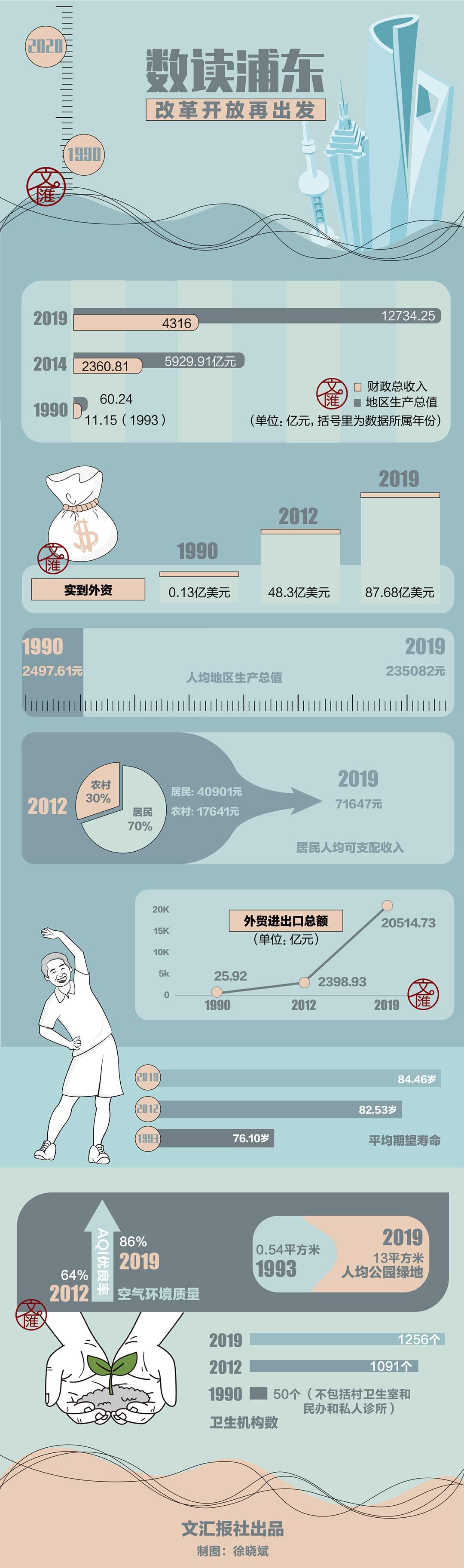 「杏鑫」浦东30年究竟发生什么杏鑫一张图带你看变化图片