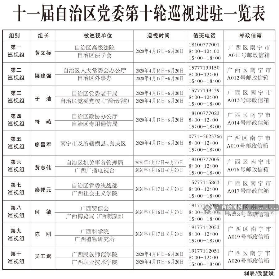 十一届自治区党委第十轮巡视完成进驻图片