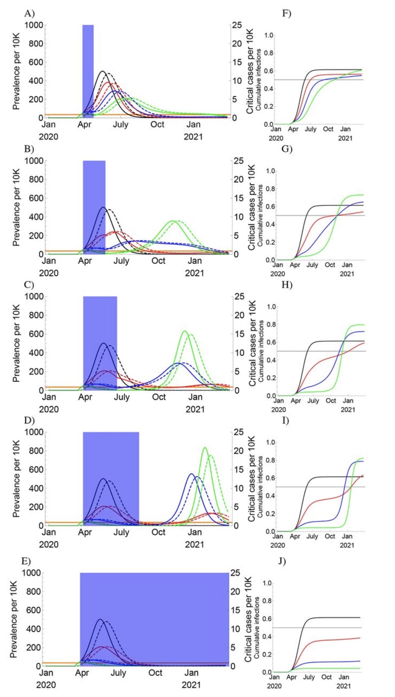 蓝色方块表示一次性保持社交疏远的时长。实线表现模拟患病率(对应左侧数据),虚线表现重症患者数量(对应右侧数据),不同颜色表现保持社交疏远带来的感染率下降分别为 0%(黑色)、20%(红色)、40%(蓝色)、60%(绿色)