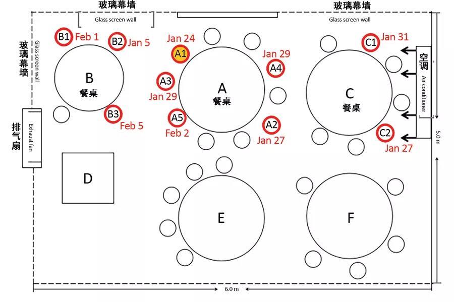 广州3家人饭店就餐最后都感染 用餐过程如何防护图片
