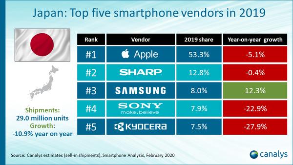 2019年日本智能手机市场惨淡 未来苹果或受重大影响