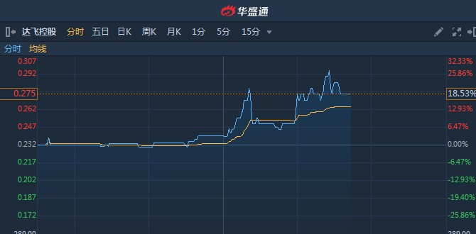 港股异动︱年内利润激增1.27倍至1.166亿港元 达飞控股(01826)午后涨超18%