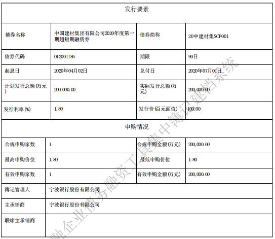 中国建材集团:20亿元超短期融资券发行完成 利率1.80%