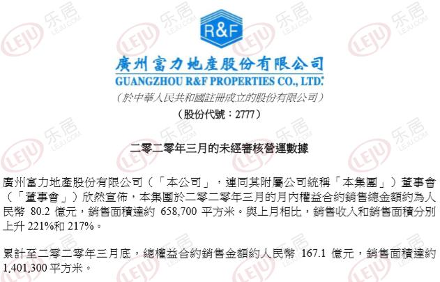 富力地产:3月权益合约销售额80.2亿 同比降约32.43%