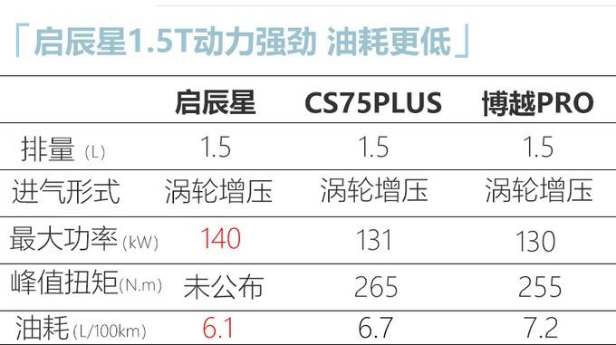 启辰星SUV 4月23日上市 自动挡预计12万起售