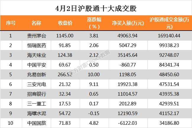 北向资金今日净流入43.32亿元 大幅净买入贵州茅台4.91亿元