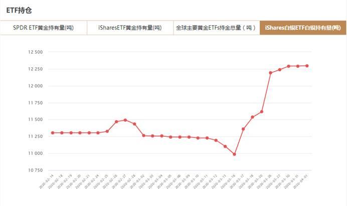 iShares白银ETF4月1日白银持有量较上日增加5.8吨